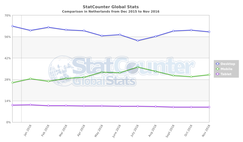 Mobiele Index en AMP voor Google
